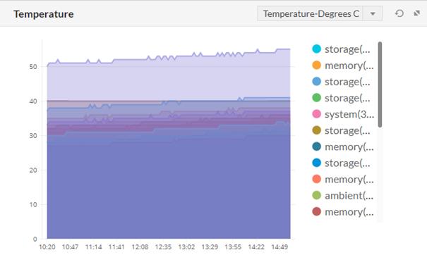 Monitorowanie temperatury wOpManager