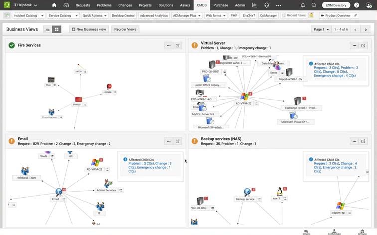 CMBD tomoduł wServiceDesk Plus odpowiadający zatworzenie sieci powiązań pomiędzy zasobami IT