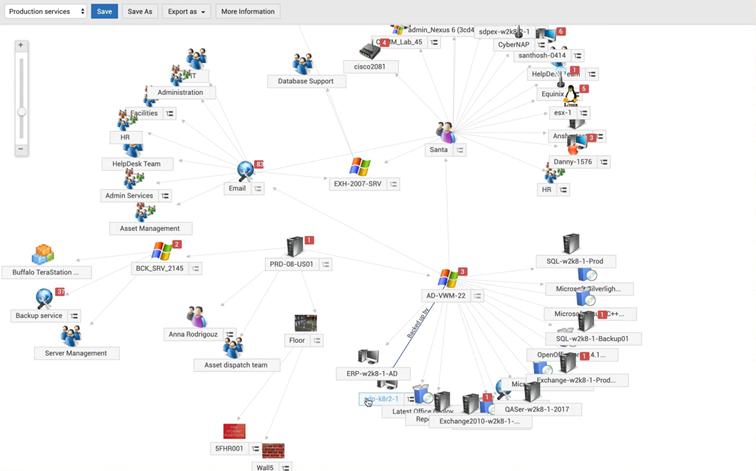 Przykład sieci relacji zasobów IT wmodule CMDB wServiceDesk Plus